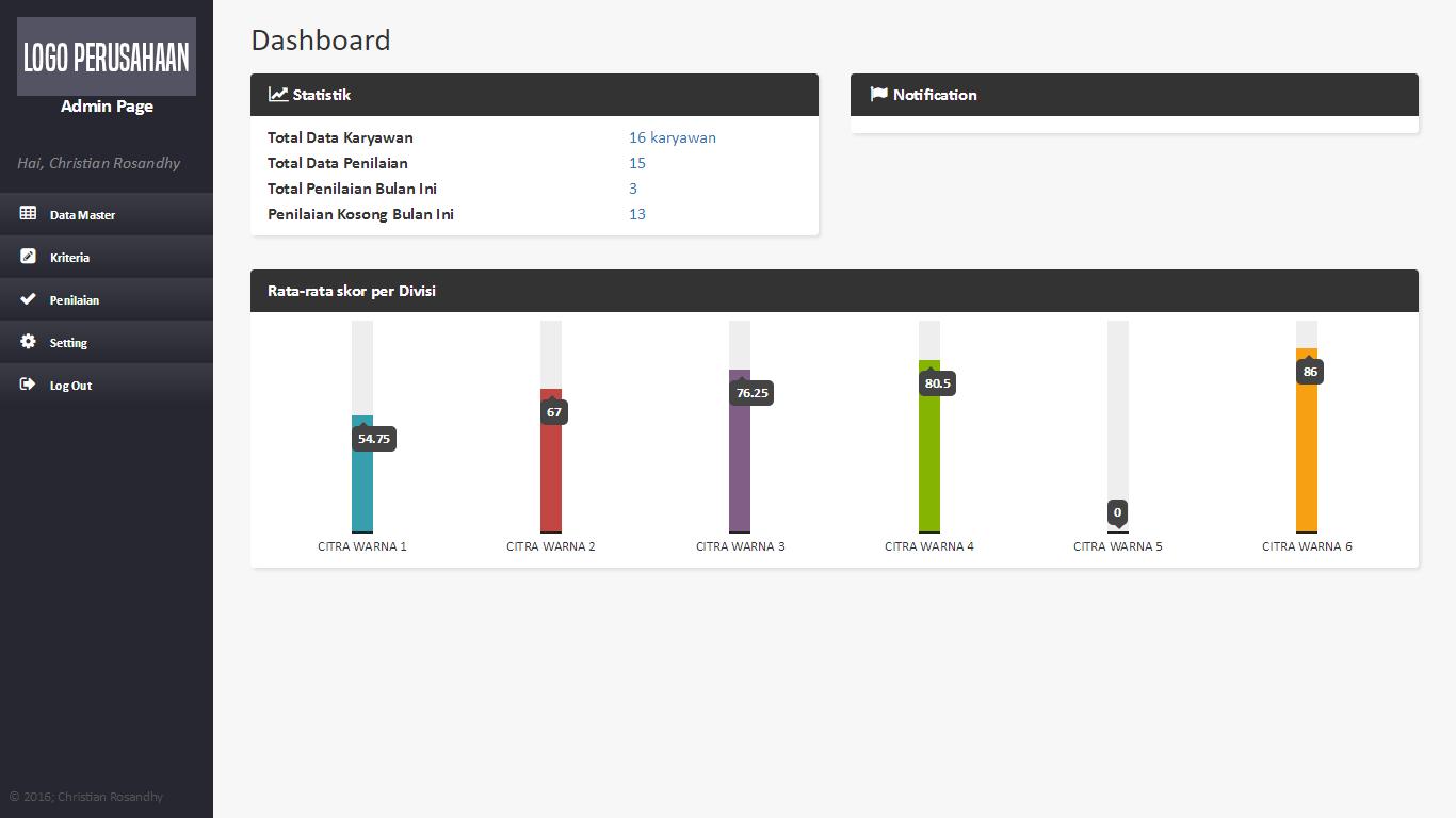 Dashboard Sistem Penilaian Karyawan